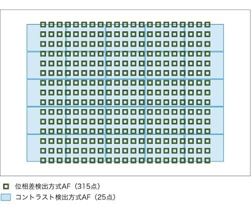 original_RX100M6_img_AF-sensor