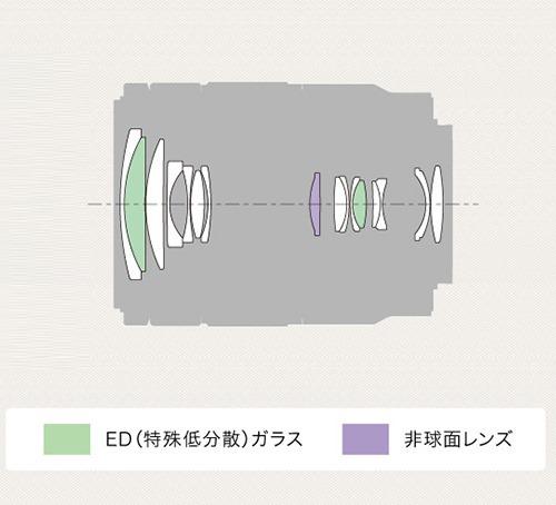 y_SEL18135_lenscomposition