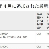 Adobe Photoshopなど、α7Ⅲ RAWに対応。