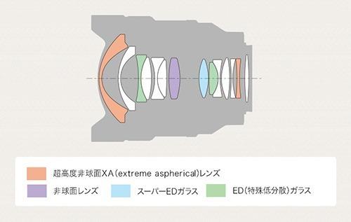 y_SEL14F18GM_Composition