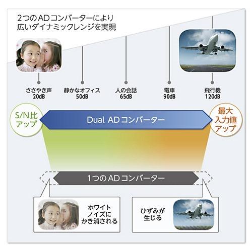 y_PCM-A10_DualADcon