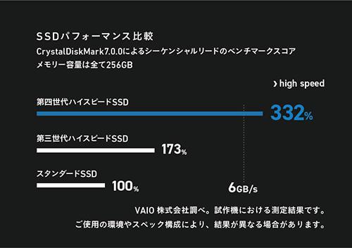 ssd_graph01