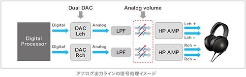 y_dmp-z1_analog-signal-processing
